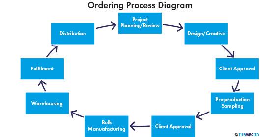 OrderProcessDiagram2